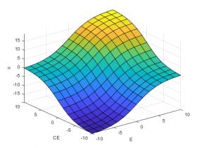 Kursus Matlab | Fuzzy Logic Dengan Matlab