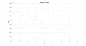 Hasil Karya Siswa | Kursus Matlab | Membuat Analisis Menggunakan Metode MOPSO (Multi Objective Particle Swarm Optimization)